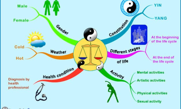Choice of food according to constitution, activity, different stages of life, gender and climate