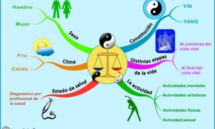 Elección de los alimentos según constitución, actividad, distintas etapas de la vida, sexo y clima